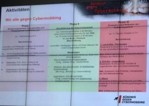Bündnis gegen Cybermobbing - Phasen des Pädagogen-Trainings